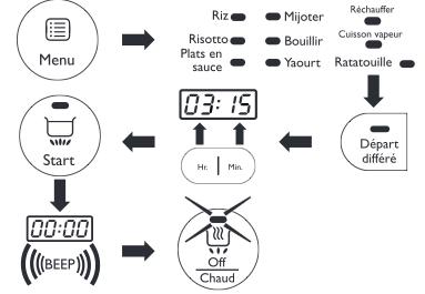 Départ différé Philips Multicuiseur